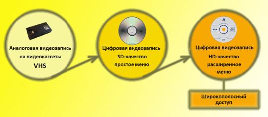 Эволюция интерактивности мультимедиа