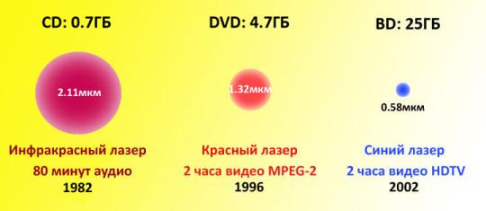 Эволюция объёма оптических носителей