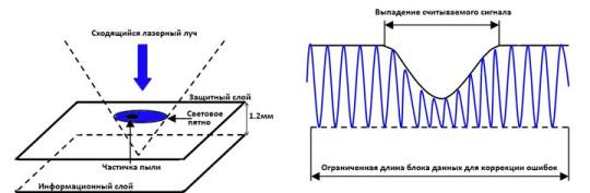 Оптическое и электронное ослабление ошибок