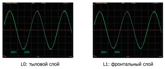 Осциллограмма сигнала