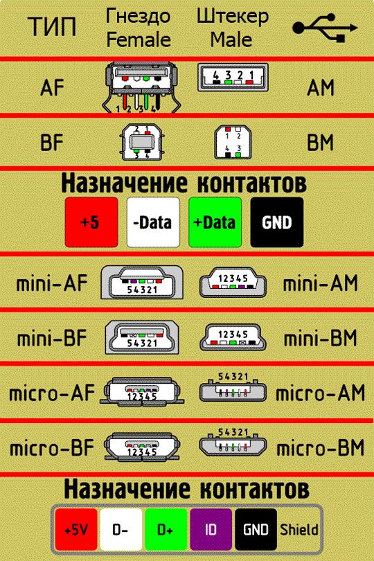 Схемы коннекторов USB 2.0
