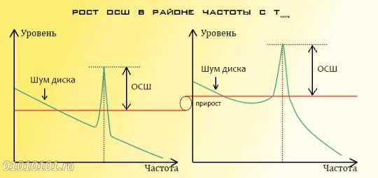 Улучшение ОСШ с помощью линейного эквалайзера