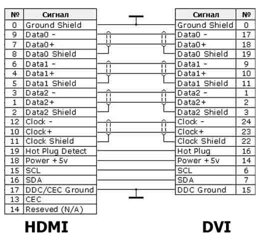 Распиновка HDMI - DVI · «