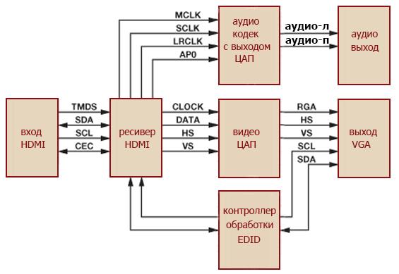 схема переходника HDMI-VGA