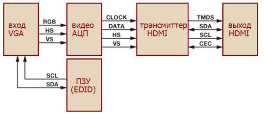 Функциональная схема адаптера VGA-HDMI