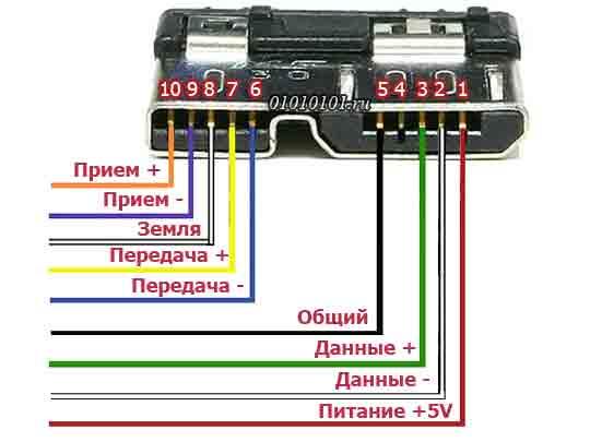 Распиновка USB 3.0 Micro B в цвете