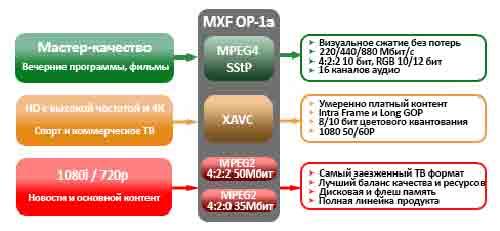 Формат XAVC