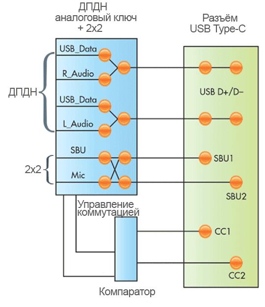 Режимы аксессуаров USB Type-C