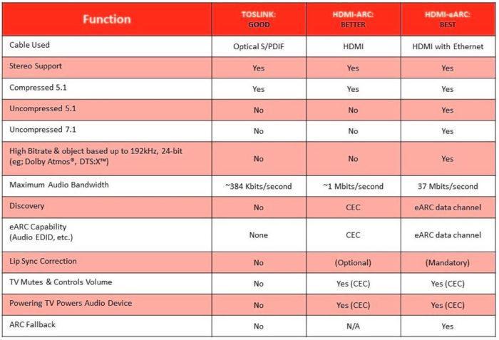 Реверсивный звуковой канал (eARC) в HDMI 2.1