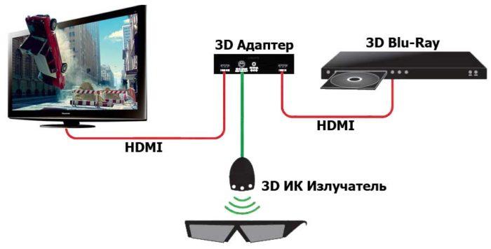 Lirpa 3D - адаптер для объемного изображения обычных ТВ