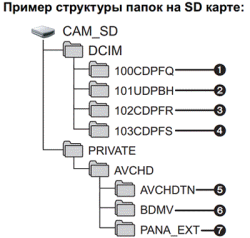 Сруктура папок на SD-карте
