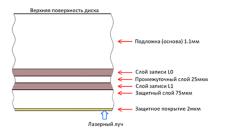 Структура двухслойного диска в разрезе