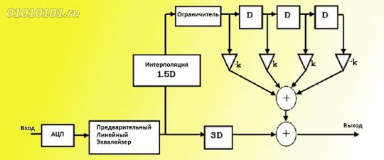 Структура эквалайзера-ограничителя