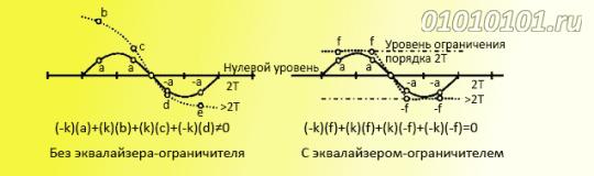 Поведение линейного эквалайзера и эквалайзера-ограничителя