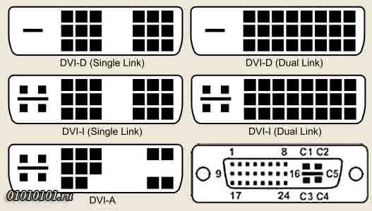 Распиновка (распайка) DVI