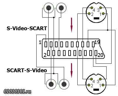 Схема распайки SCART-S-Video