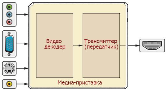 медиа-приставка VGA-HDMI