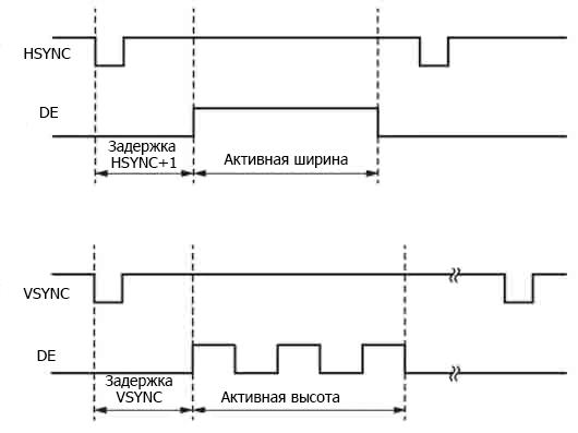 диаграммы генерирования сигналов горизонтальной и вертикальной DE