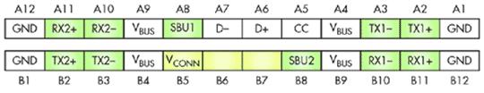 Восемь контактов USB 3.1 SuperSpeed могут быть переназначены для передачи не-USB 3.1 сигналов