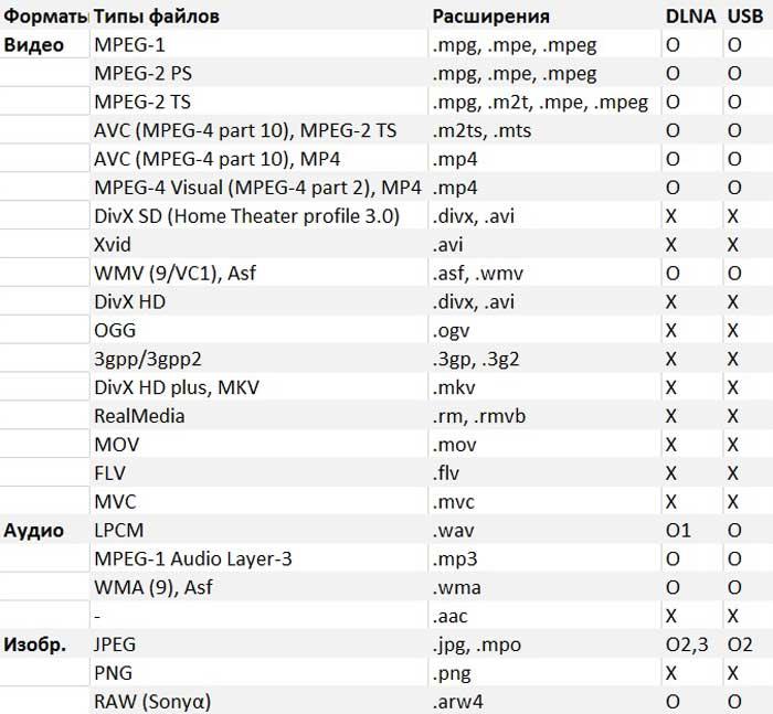 Форматы файлов, поддерживаемые Sony TV