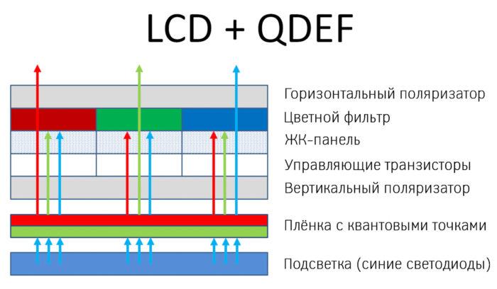 QD-OLED vs QNED - QDEF