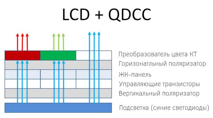 QD-OLED vs QNED - QDCC