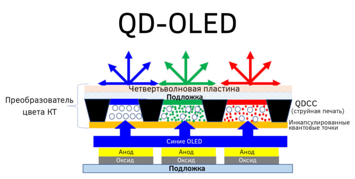 QD-OLED vs QNED - QD