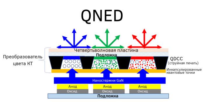 QD-OLED vs QNED - Схема