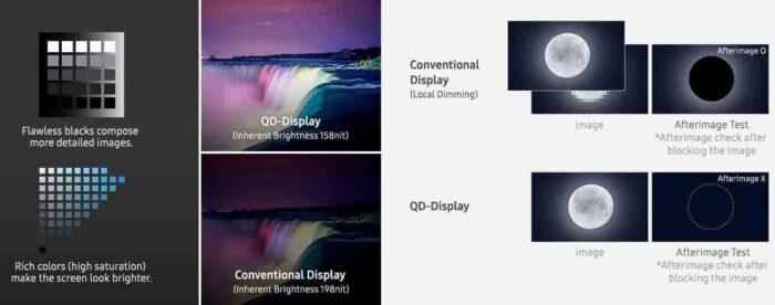 Графика яркости и ореола на QD-OLED-дисплеях Samsung
